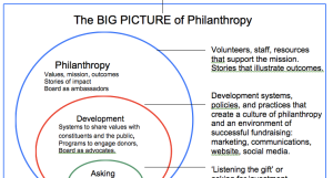 Visual of philanthropy